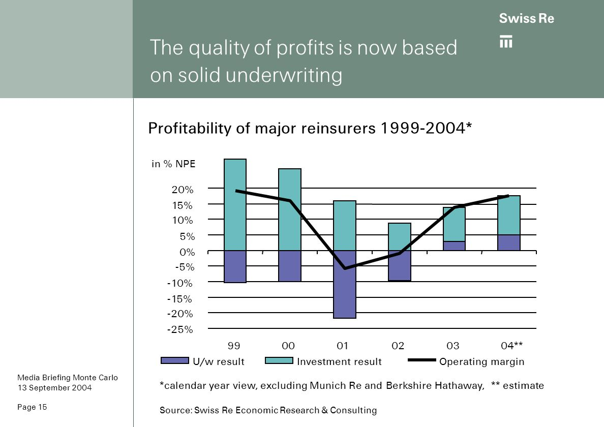The quality of profits is now based on solid underwriting