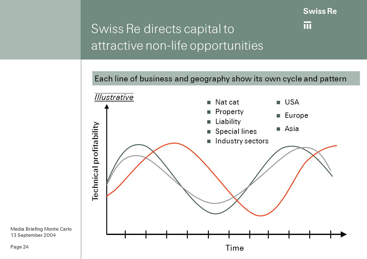 Swiss Re directs capital to attractive non-life opportunities
