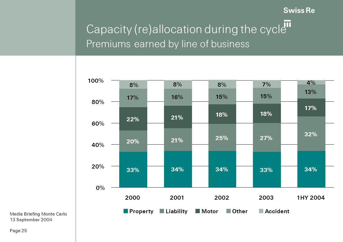 Capacity (re)allocation during the cycle Premiums earned by line of business