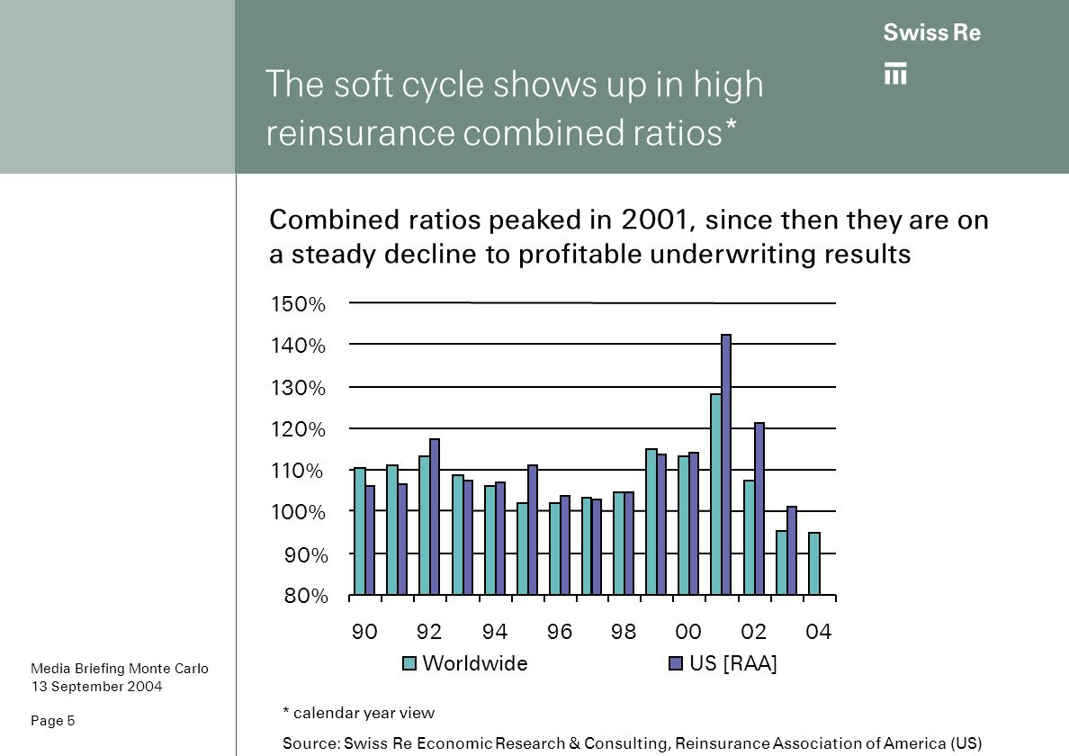 The soft cycle shows up in high reinsurance combined ratios*
