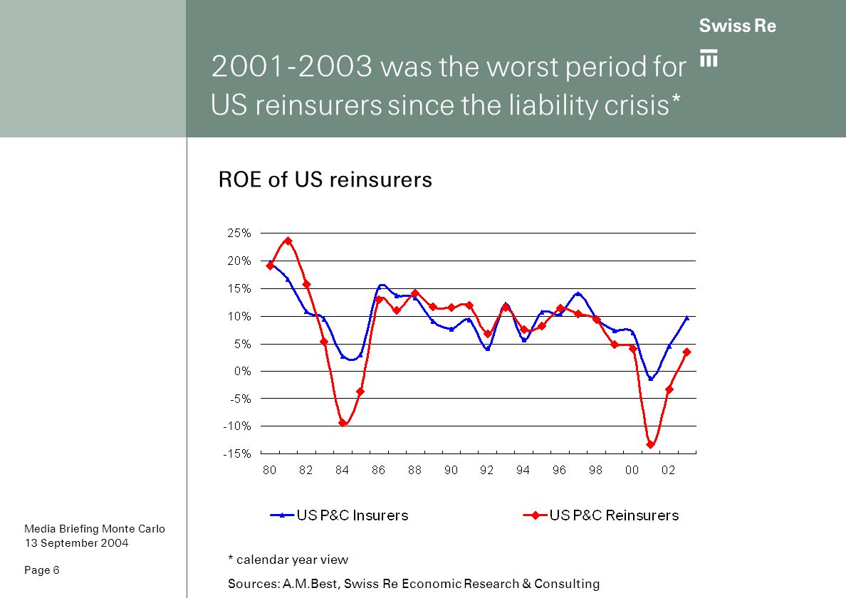 2001-2003 was the worst period for US reinsurers since the liability crisis*