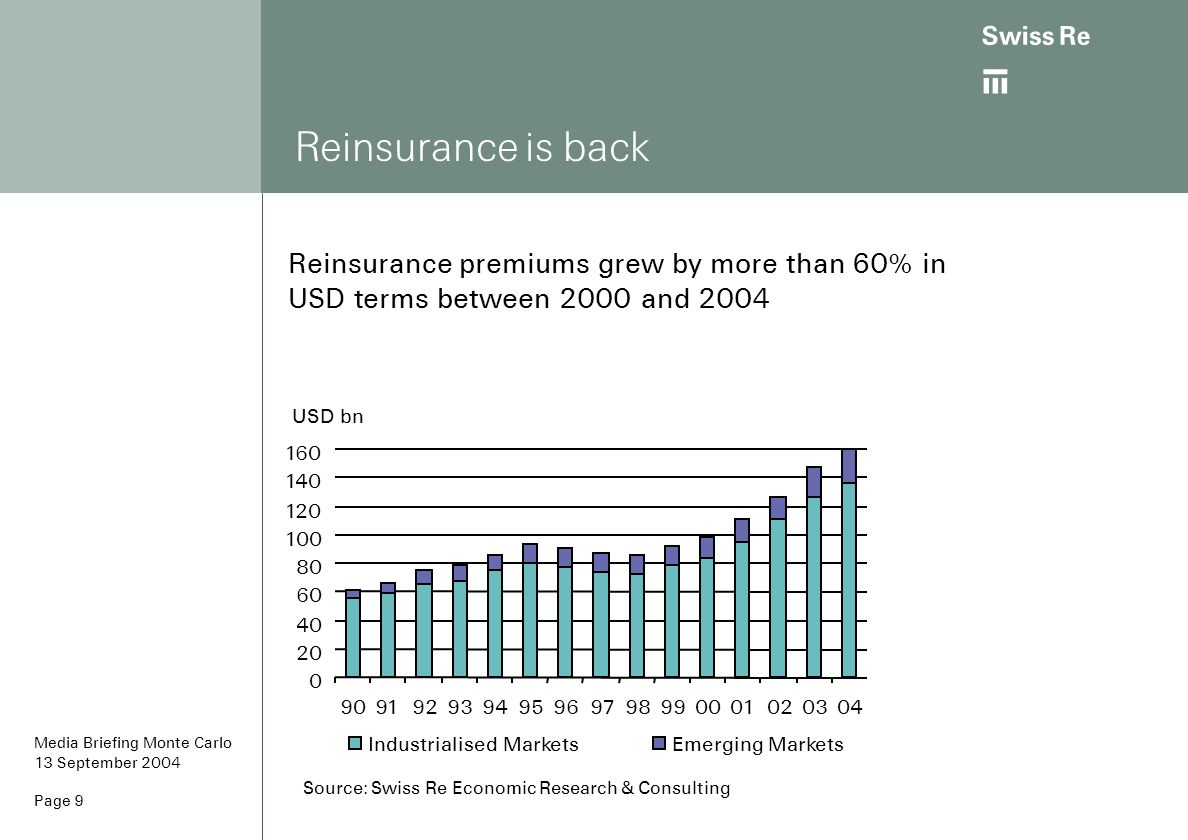 Reinsurance is back Reinsurance premiums grew by more than 60% in USD terms between 2000 and 2004. USD bn.