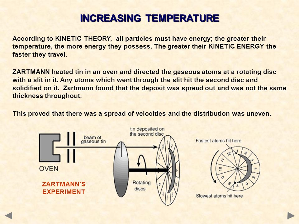 INCREASING TEMPERATURE ZARTMANN'S EXPERIMENT