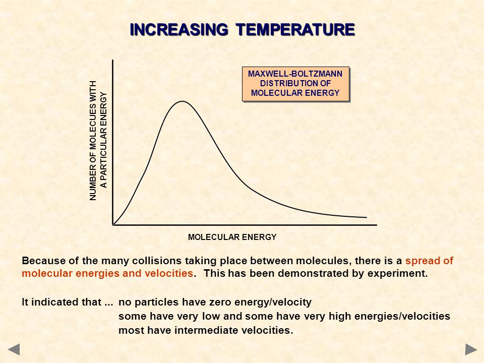 INCREASING TEMPERATURE