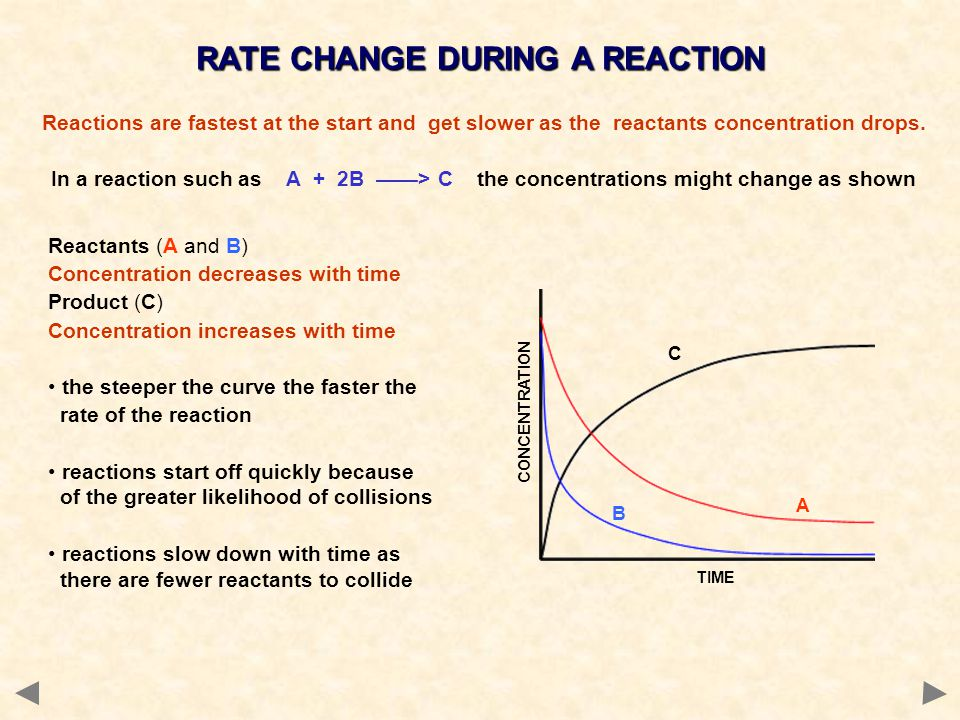 RATE CHANGE DURING A REACTION