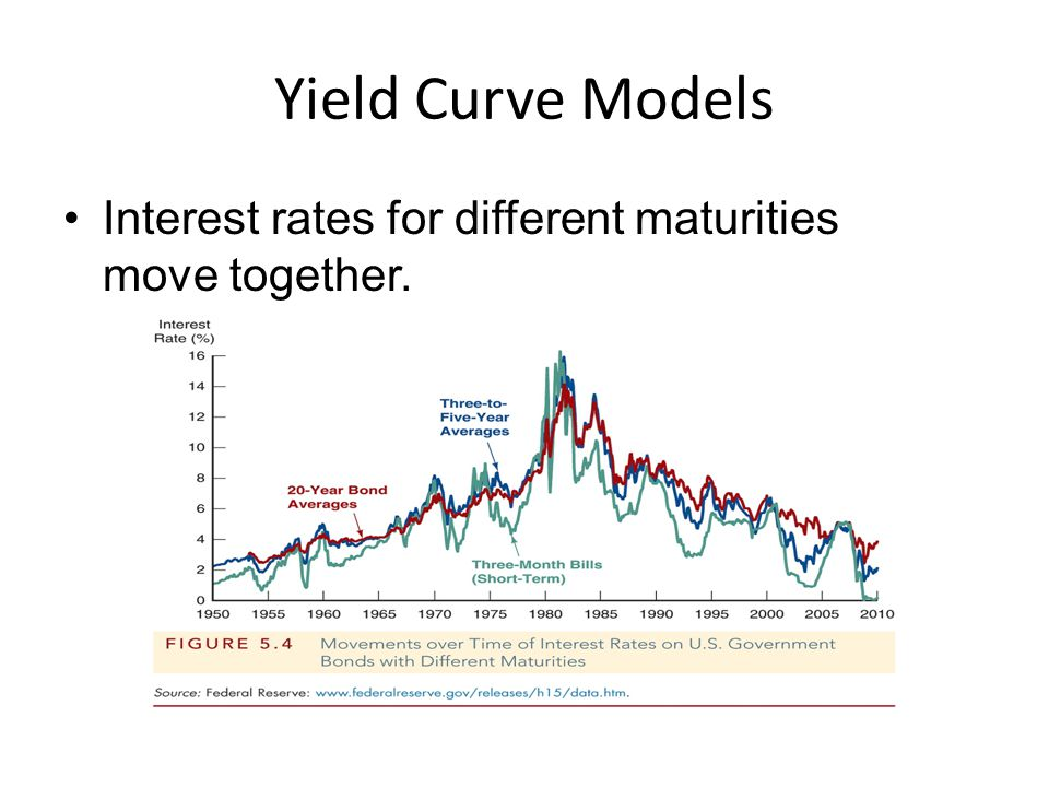 Yield Curve Models Interest rates for different maturities move together.