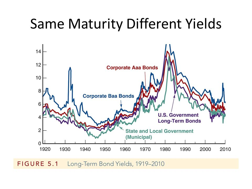 Same Maturity Different Yields