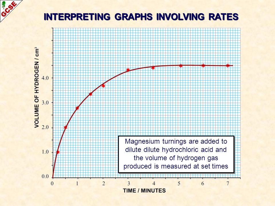 INTERPRETING GRAPHS INVOLVING RATES