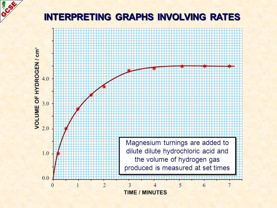 INTERPRETING GRAPHS INVOLVING RATES