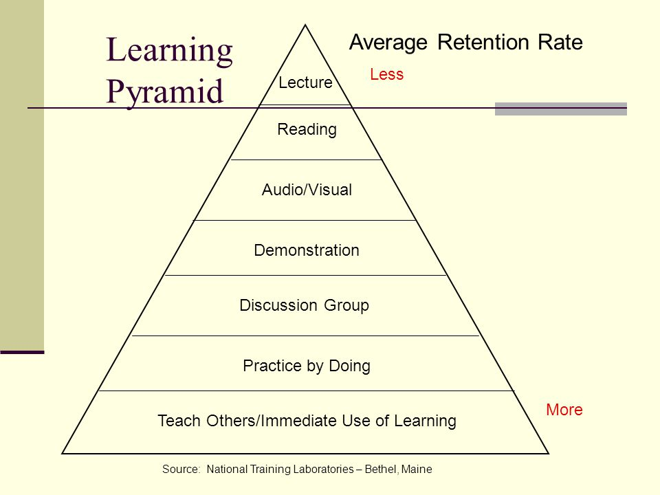 Learning Pyramid Average Retention Rate Less Lecture Reading