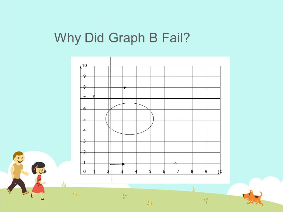 Why Did Graph B Fail