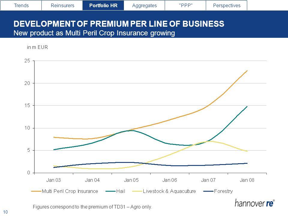 DEVELOPMENT OF PREMIUM PER LINE OF BUSINESS