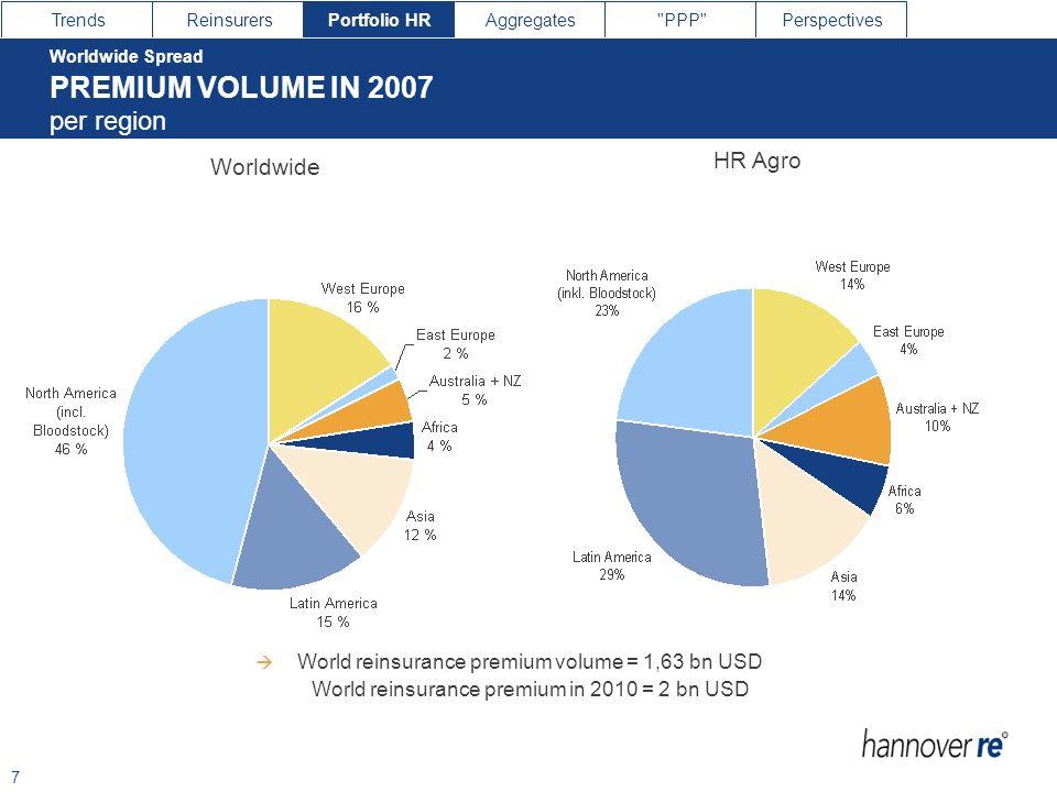 PREMIUM VOLUME IN 2007 PREMIUM VOLUME IN 2007 per region HR Agro