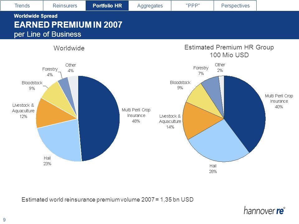 Estimated Premium HR Group 100 Mio USD