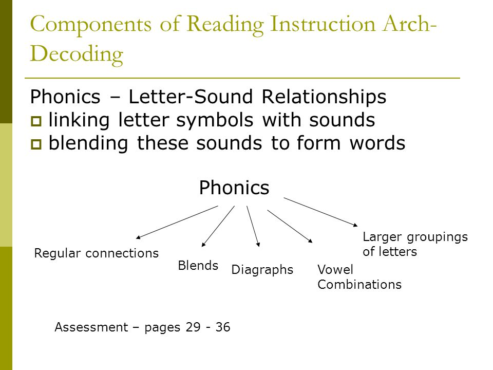 Components of Reading Instruction Arch- Decoding