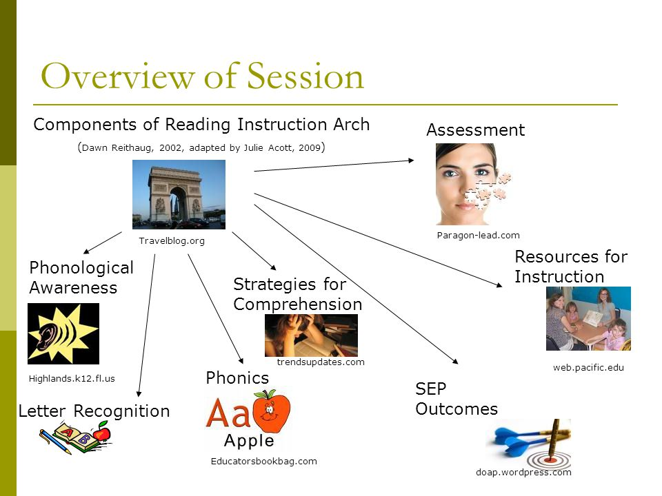 Overview of Session Components of Reading Instruction Arch Assessment
