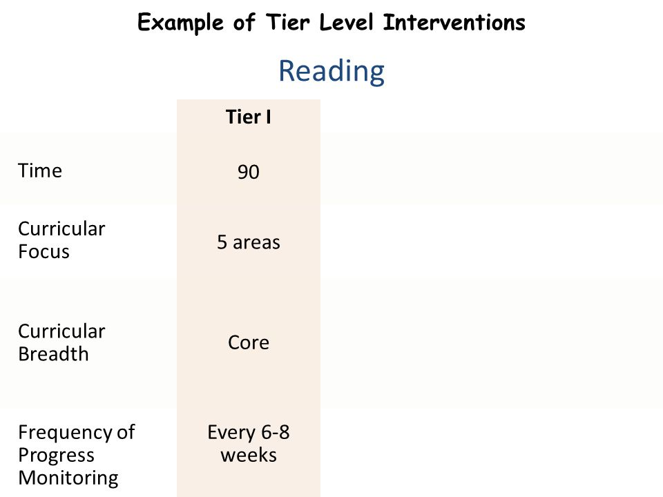 Example of Tier Level Interventions