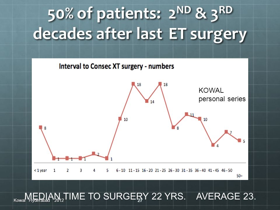 50% of patients: 2ND & 3RD decades after last ET surgery