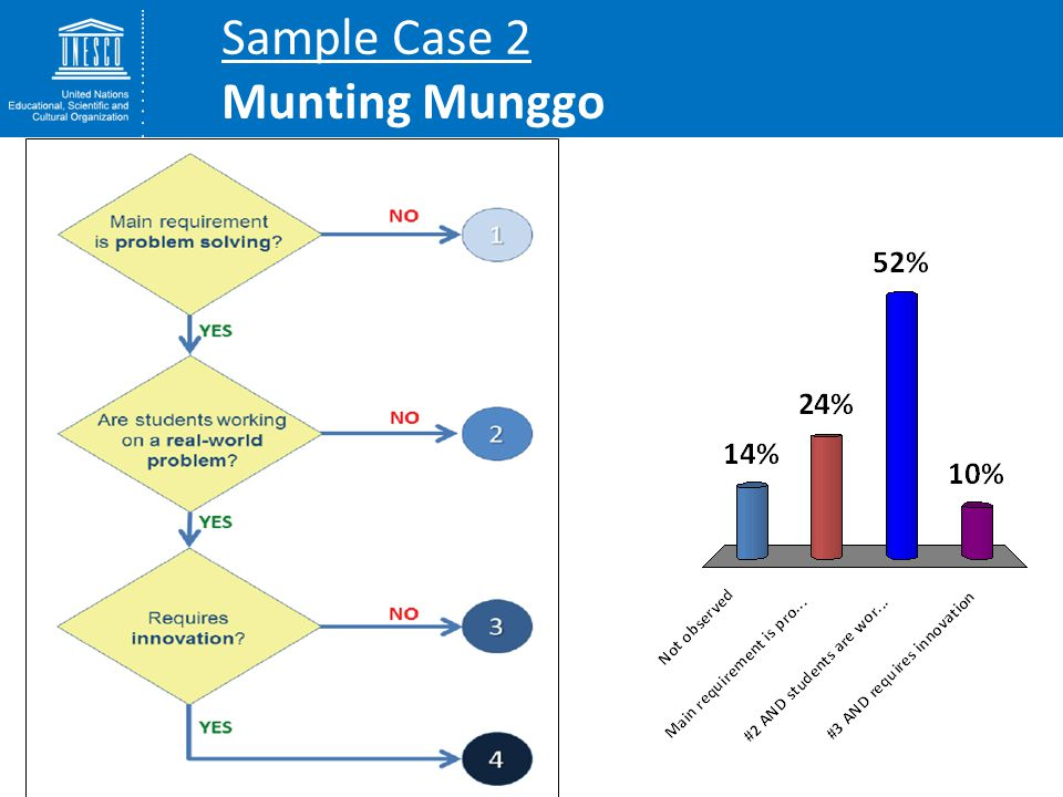Sample Case 2 Munting Munggo