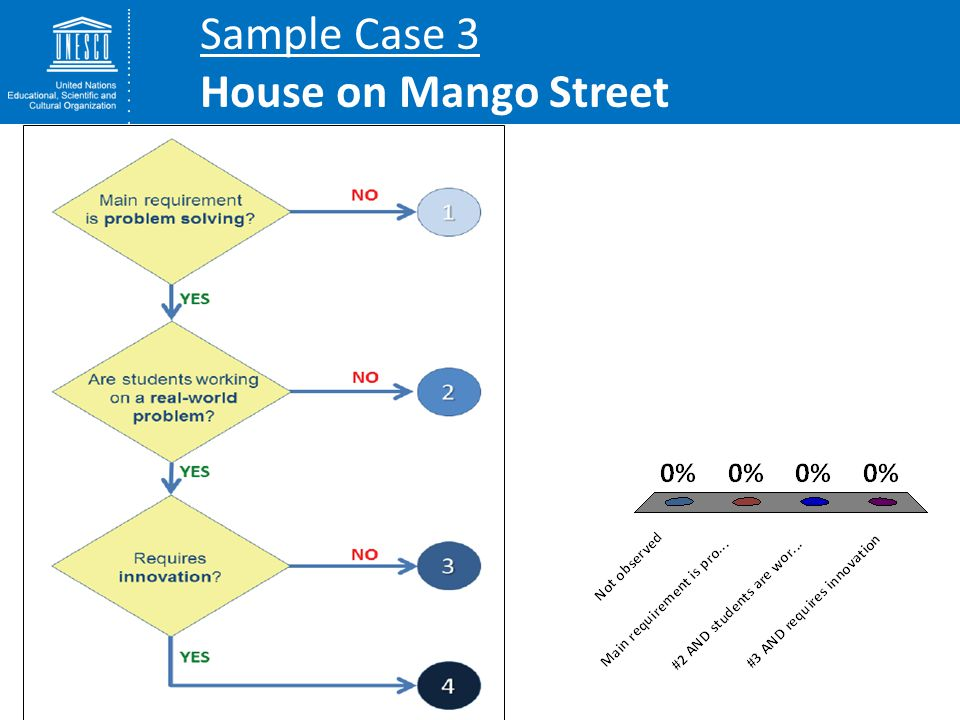 Sample Case 3 House on Mango Street