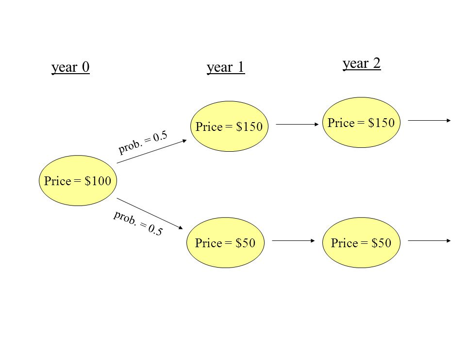 year 2 year 0 year 1 Price = $150 Price = $150 Price = $100