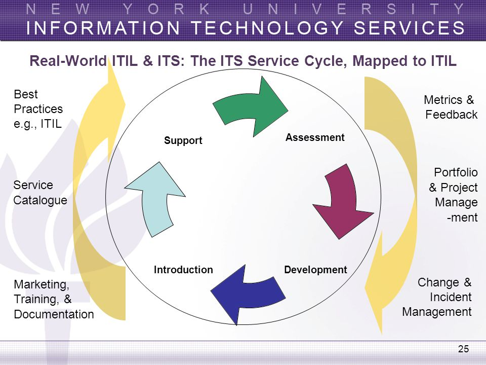 Real-World ITIL & ITS: The ITS Service Cycle, Mapped to ITIL