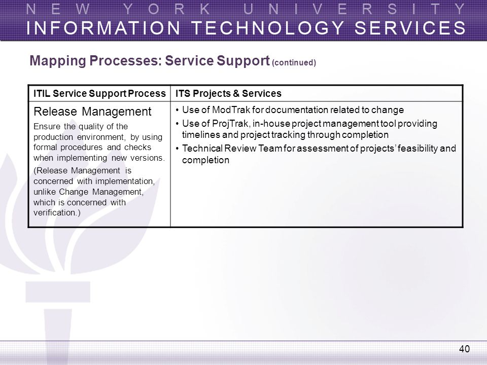 Mapping Processes: Service Support (continued)