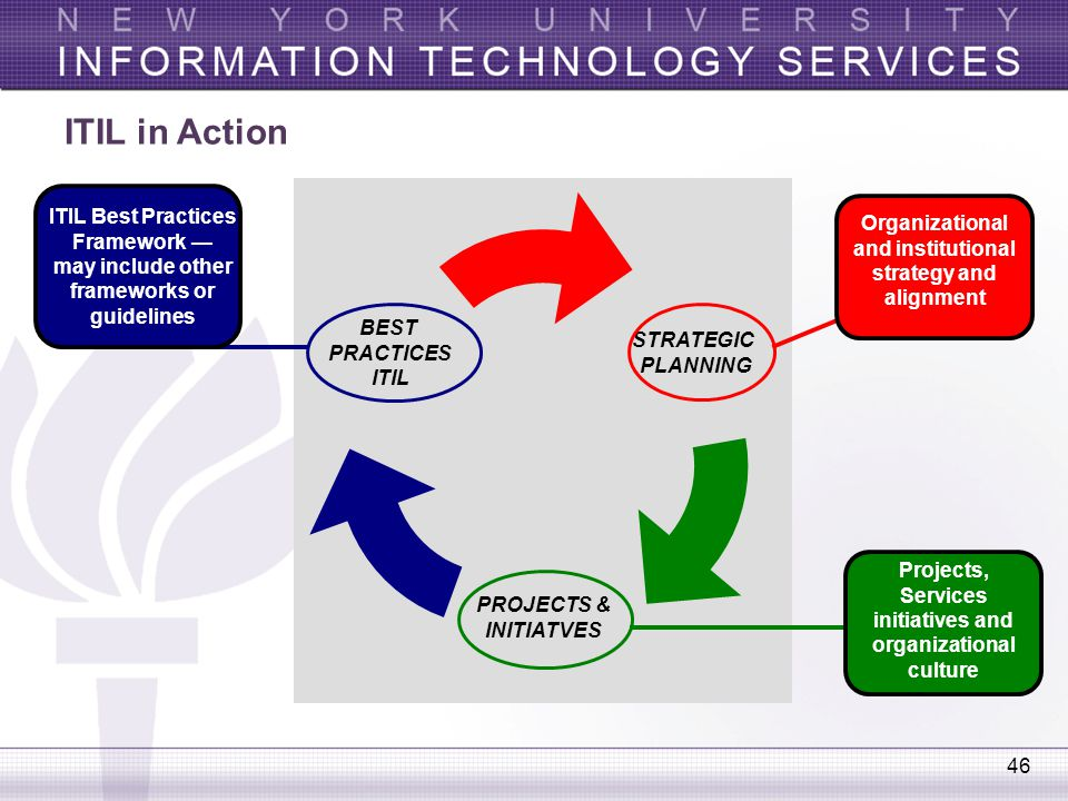 ITIL in Action STRATEGIC. PLANNING. PROJECTS & INITIATVES. BEST. PRACTICES. ITIL.