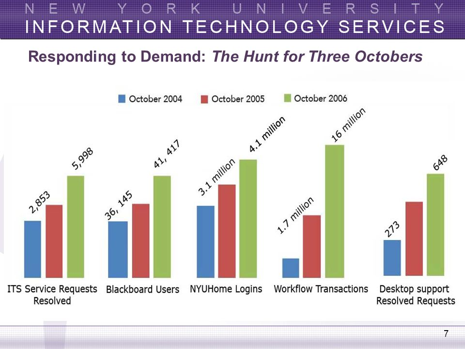 Responding to Demand: The Hunt for Three Octobers