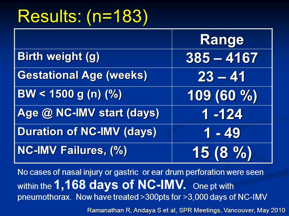 Results: (n=183) 15 (8 %) Range 385 – 4167 23 – 41 109 (60 %) 1 -124