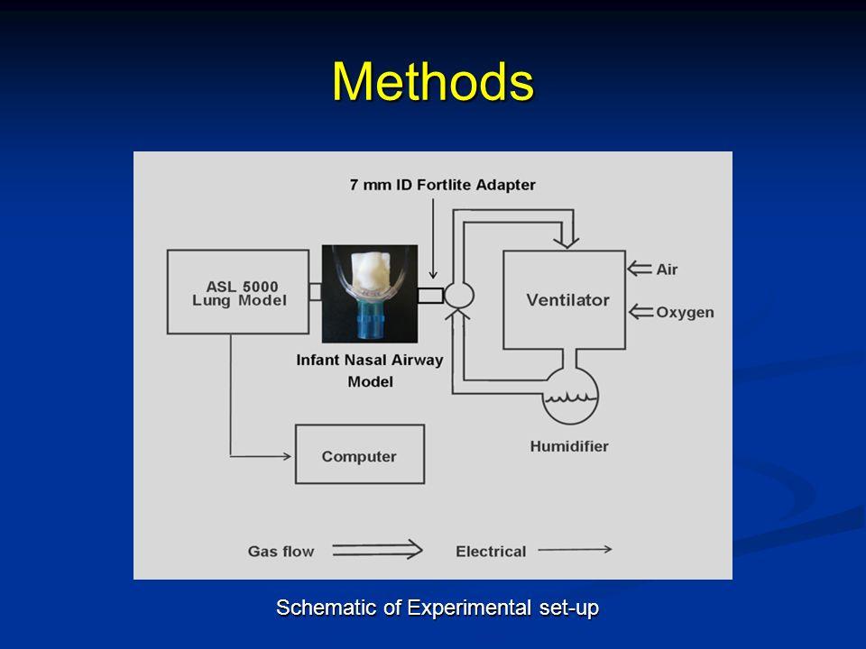 Methods Schematic of Experimental set-up