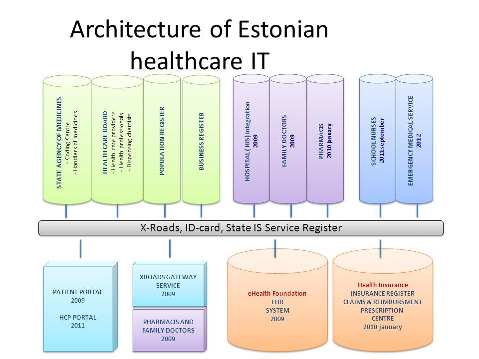 Architecture of Estonian healthcare IT