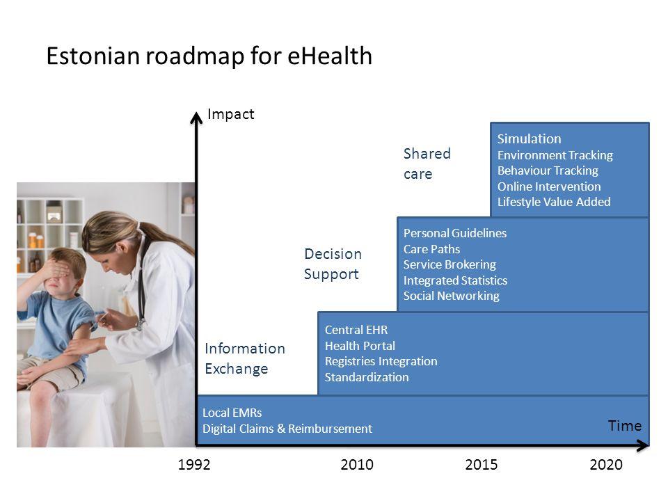Estonian roadmap for eHealth