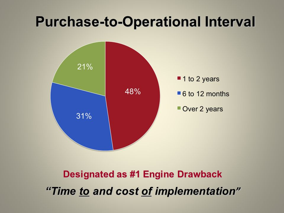 Purchase-to-Operational Interval
