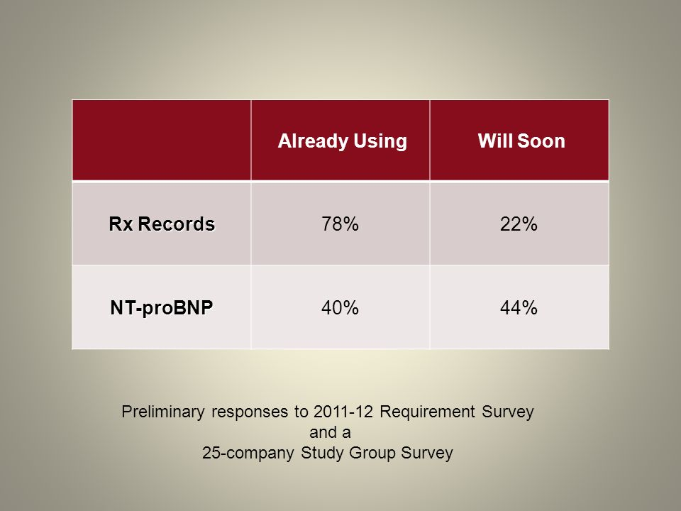 Already Using Will Soon Rx Records NT-proBNP