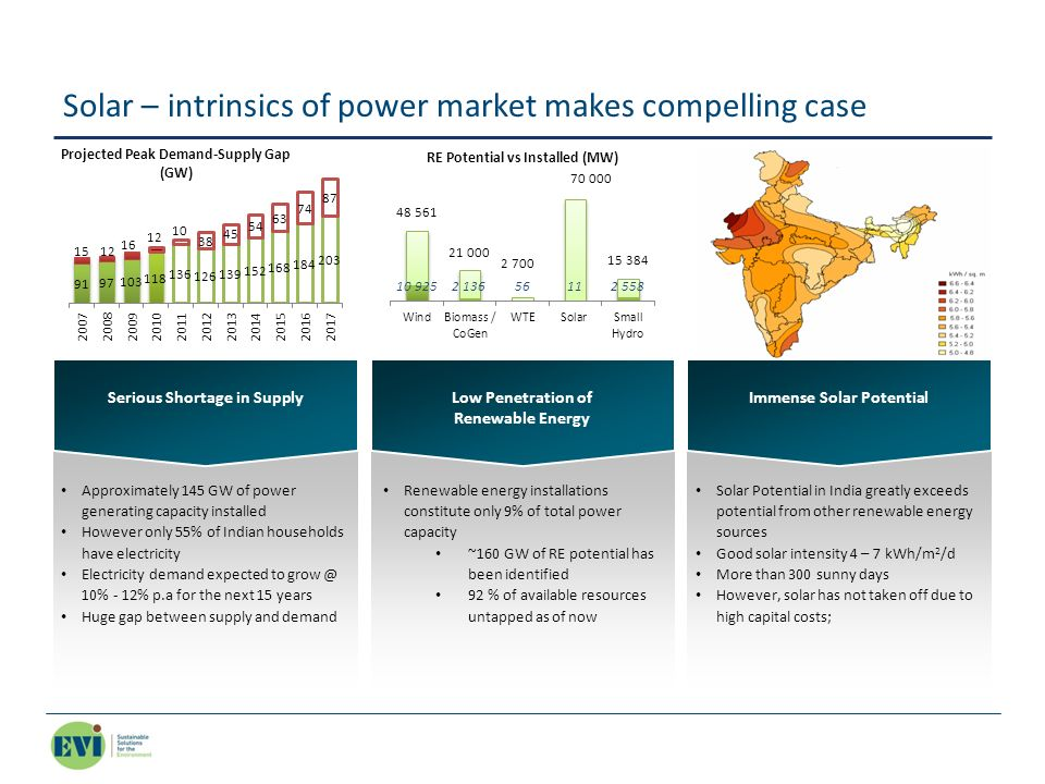 Solar – intrinsics of power market makes compelling case