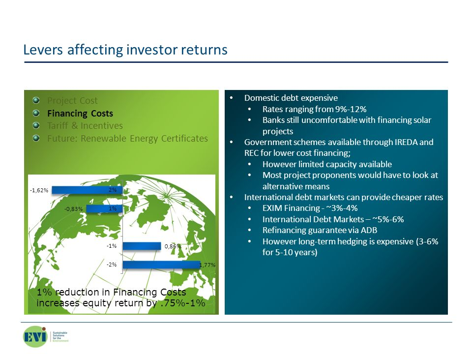 Levers affecting investor returns