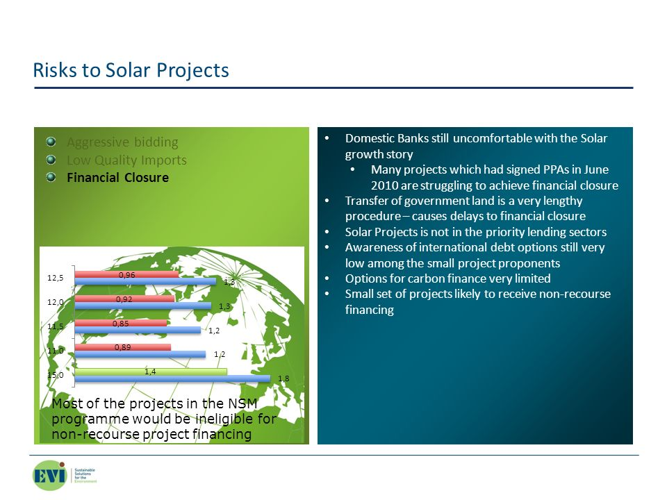 Risks to Solar Projects