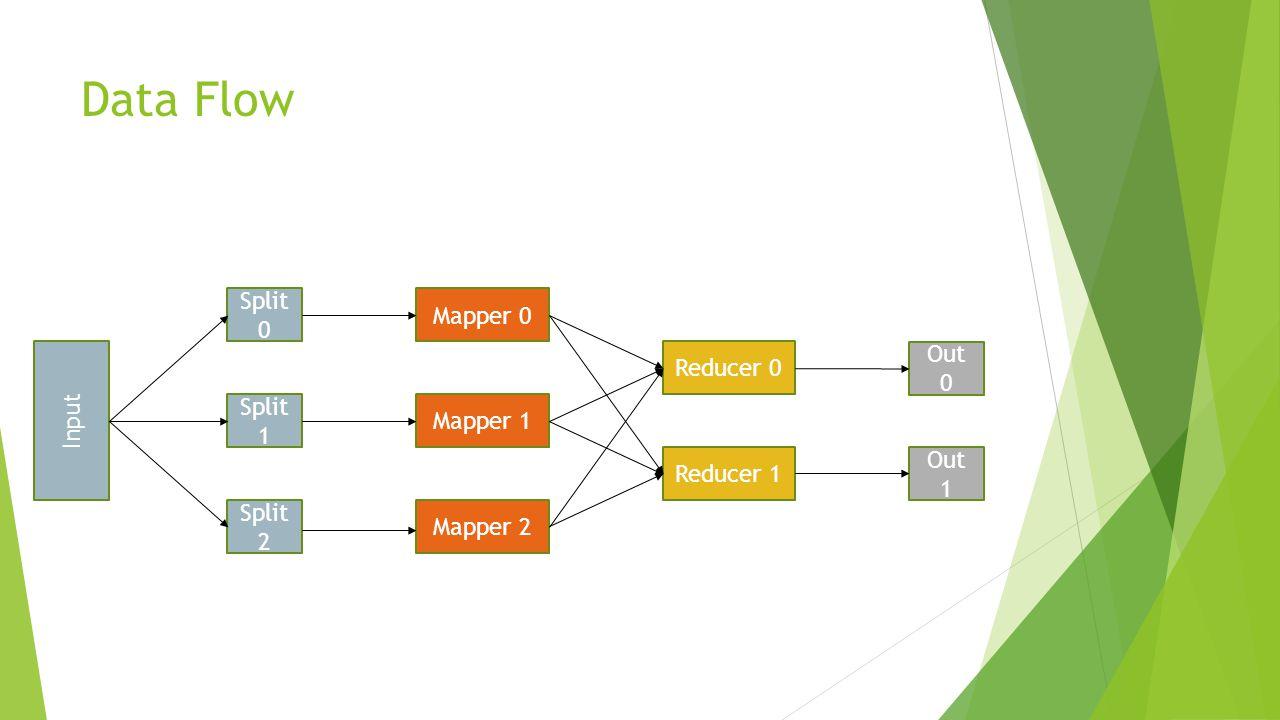Data Flow Split 0 Mapper 0 Out 0 Reducer 0 Input Split 1 Mapper 1