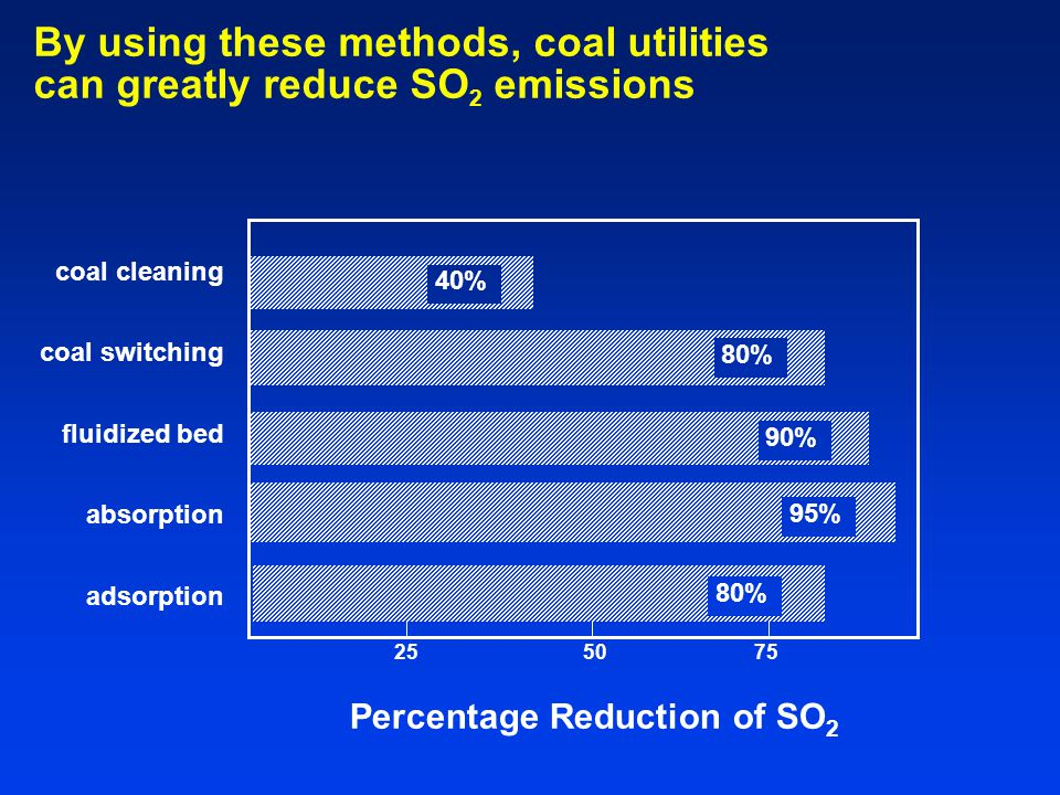 Percentage Reduction of SO2