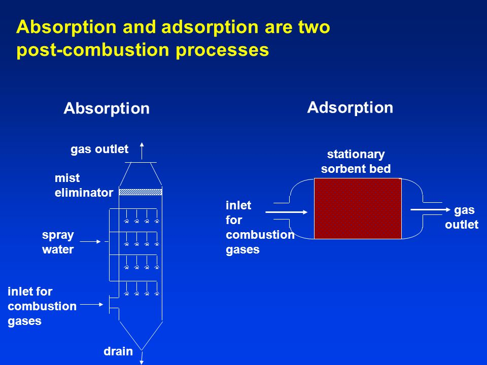 Absorption and adsorption are two post-combustion processes