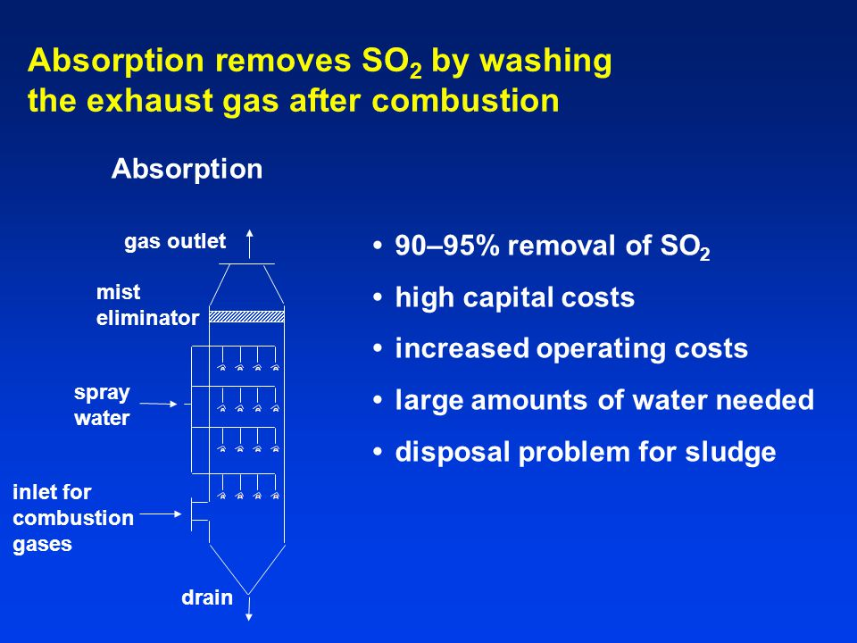 Absorption removes SO2 by washing the exhaust gas after combustion
