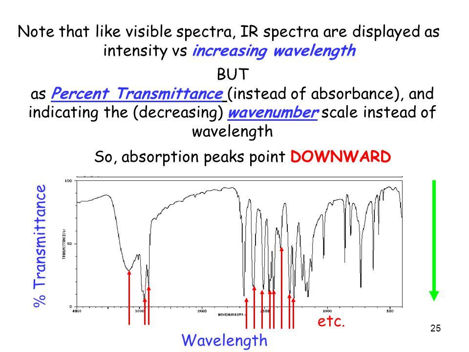 So, absorption peaks point DOWNWARD