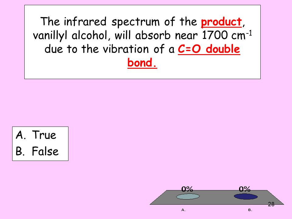 The infrared spectrum of the product, vanillyl alcohol, will absorb near 1700 cm-1 due to the vibration of a C=O double bond.
