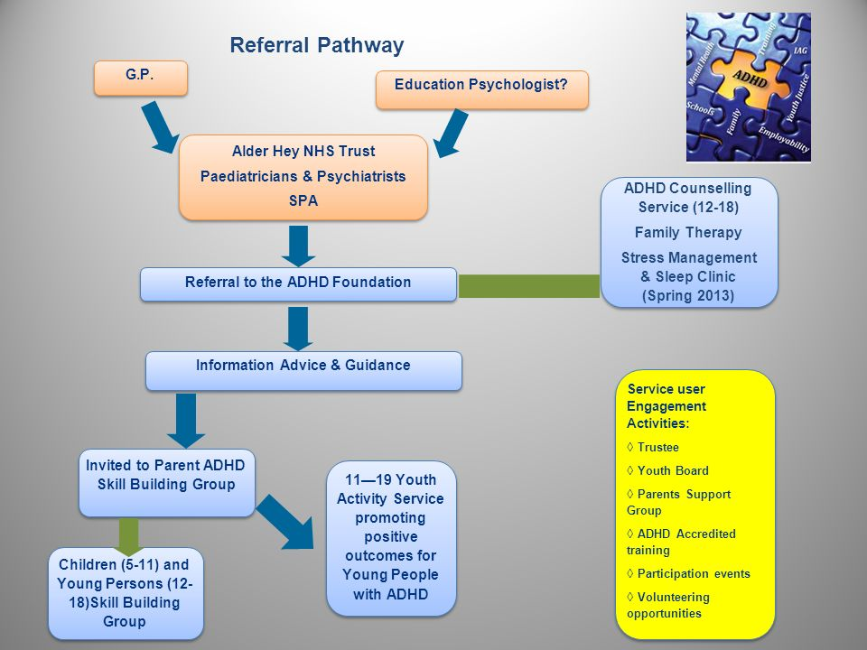 Referral Pathway G.P. Education Psychologist Alder Hey NHS Trust