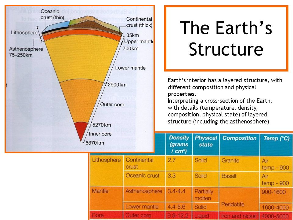 The Earth's Structure Earth's interior has a layered structure, with different composition and physical properties.