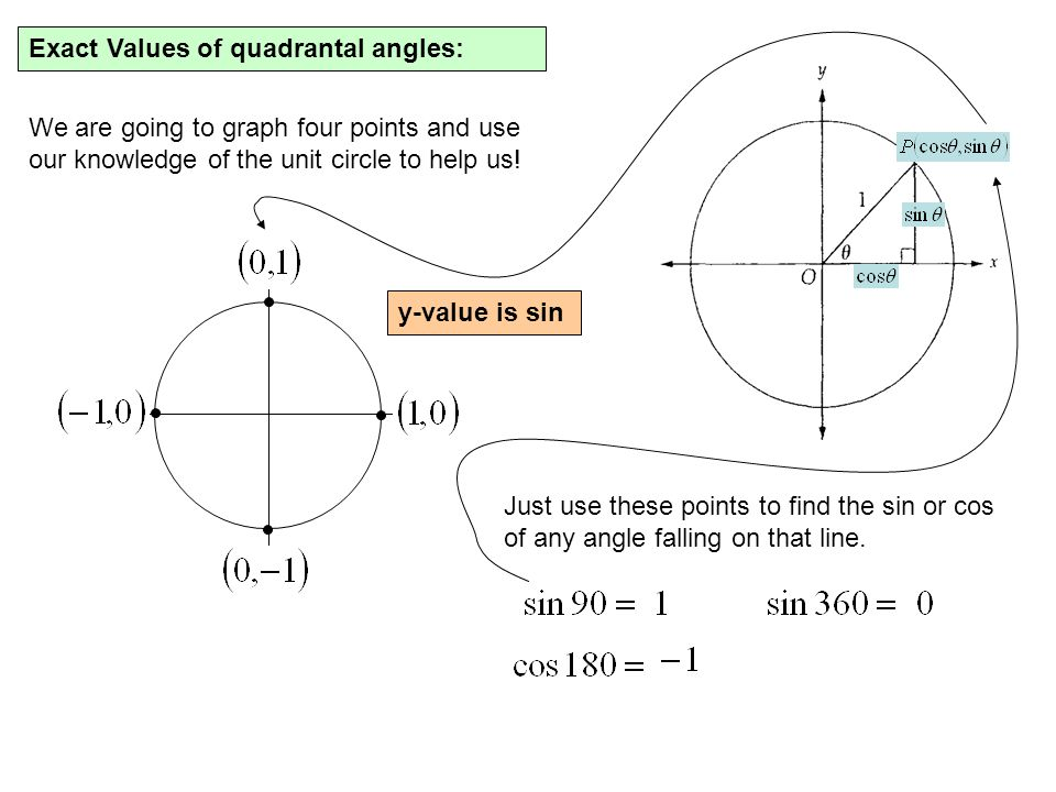 Exact Values of quadrantal angles: