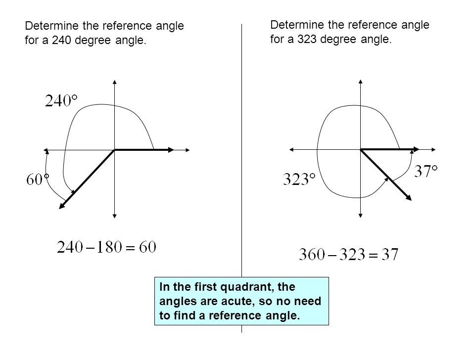 Determine the reference angle for a 240 degree angle.