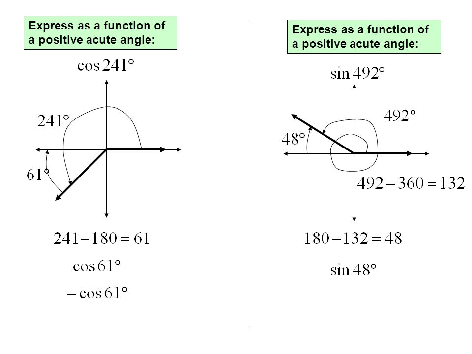Express as a function of a positive acute angle: