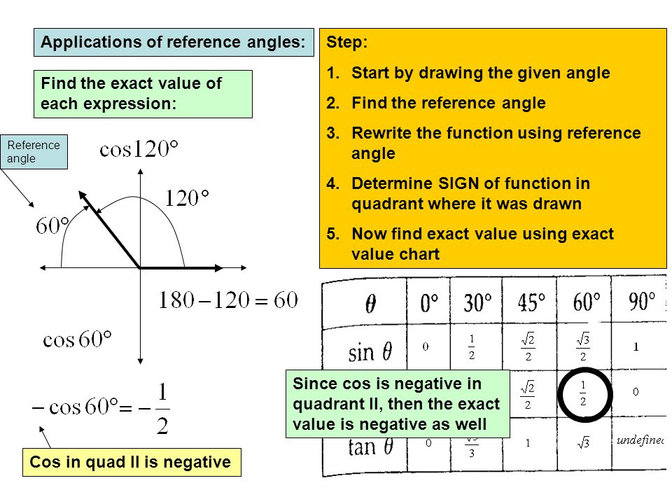 Applications of reference angles: Step: